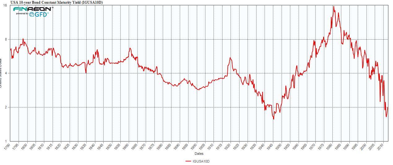 US 10 year constant maturity bond yield